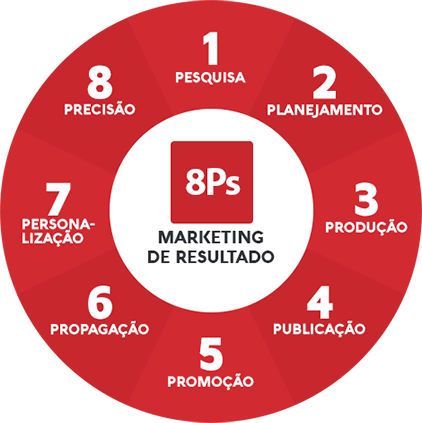 marketing-resultado